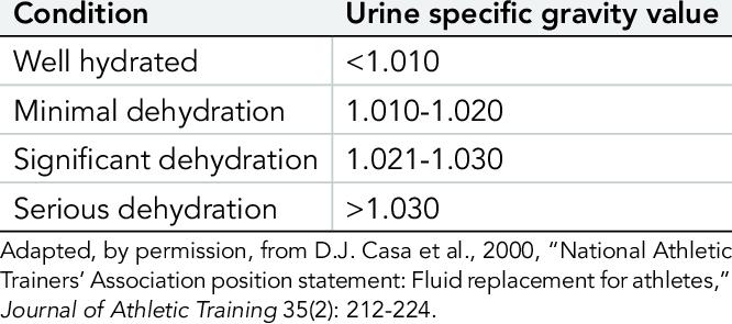 specific gravity of urine